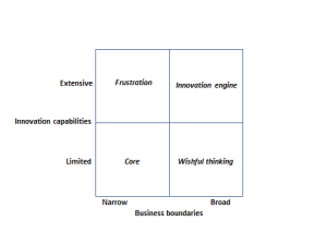 When Innovators Fail: Frustration, Wishful Thinking, and the Building of an Innovation Engine