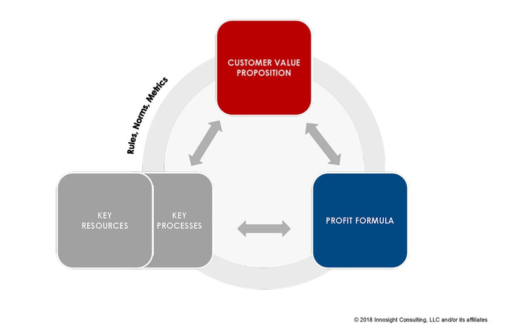 Reinvent Your Business Model_Four Box Model_1200