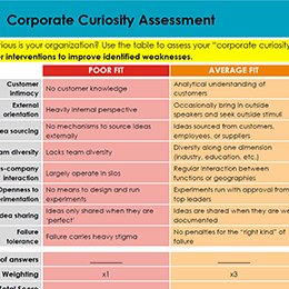 Dual Transformation - Corporate Curiosity Assessment260