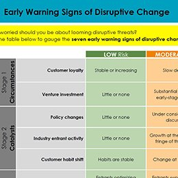 Dual Transformation - Early Warning Signs of Disruptive Change260