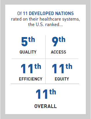 Of 11 Developed Nations rated on their healthcare systems, the U.S. ranked...