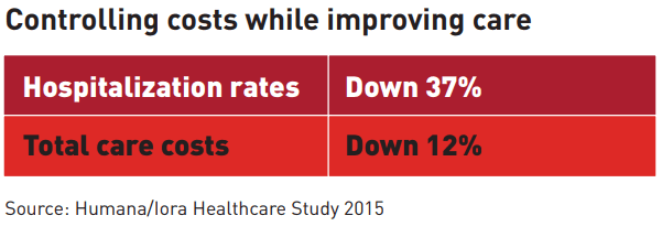 Controlling Costs While Improving Care - Hospitalization Rates down 37% - Total care costs down 12%