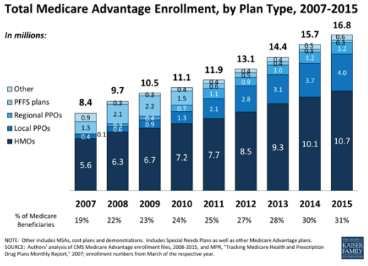 Total Medicare Advantage Enrollment, by Plan Type, 2007 - 2015 (in millions)