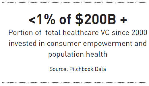 Portion of total healthcare VC since 2000 invested in consumer empowerment and population health.