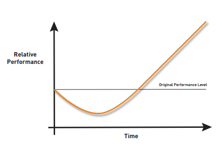 Investing In value-based care follows a typical J-curve model, in which financial performance suffers in the short term.