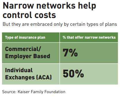 Narrow networks help control costs. But they are embraced only by certain types of plans