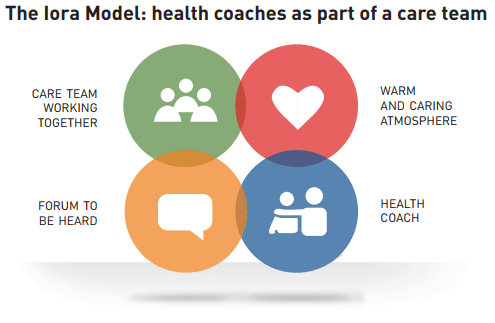 The Iora Model: health coaches as part of a care team - Care team working together - warm and caring atmosphere - forum to be heard - health coach