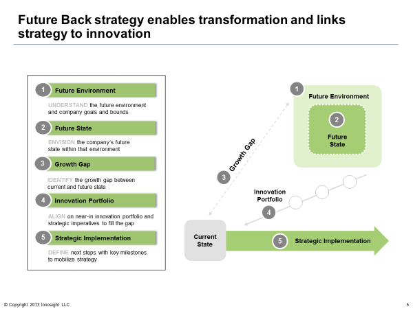 Future back strategy enables transformation and links strategy to innovation