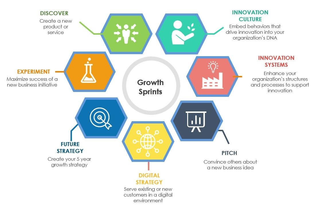 How to Develop Innovative Growth Opportunities and Avid Interests foto