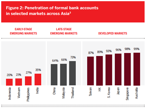 Figure 2: Penetration of formal bank accounts in selected markets across Asia