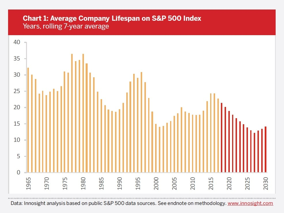 Corporate Longevity Forecast: Creative Destruction is Accelerating