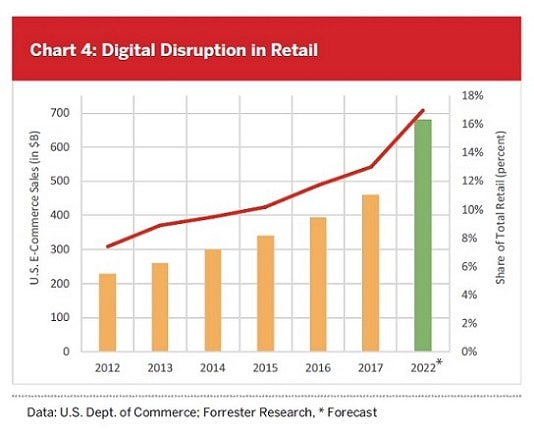 chart 4 digital disruption in retail_smaller534