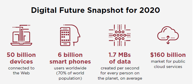 Digital Future Snapshot for 2020 - 50 billion devices connected ot the Web - 6 billion smart phone users worldwide (70% of world population) - 1.7MBs of data created per second for every person on the planet, on average - $160 billion market for public cloud services