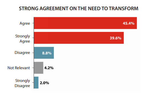 Strong Agreement on the Need To Transform
