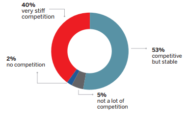 fig15 - How would you describe the competitive landscape for your company today?