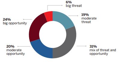 fig17 - How does your company perceive the threat or opportunity of digital technologies?