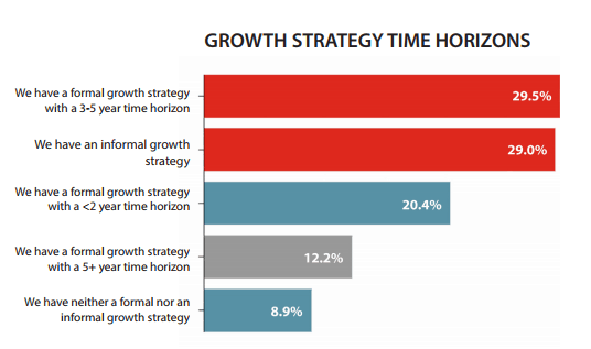 Growth Strategy Time Horizons - Question: Which choice best describes your organizations growth strategy