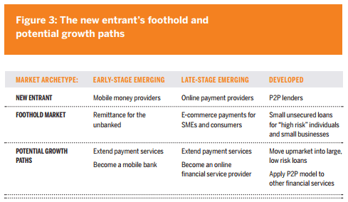 Figure 3: The new entrant's foothold and potential growth paths