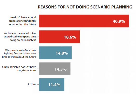 Reasons for Not Doing Scenario Planning - Question: Youve indicated that you do not use scenario planning or long-term planning tools. Please explain why.