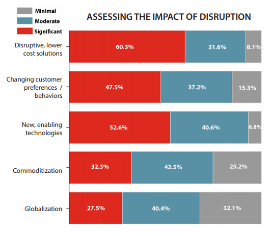 QUESTION: When you consider the drivers of change and disruption, please give your best assessment of their likely impact on your organization in the next five years.