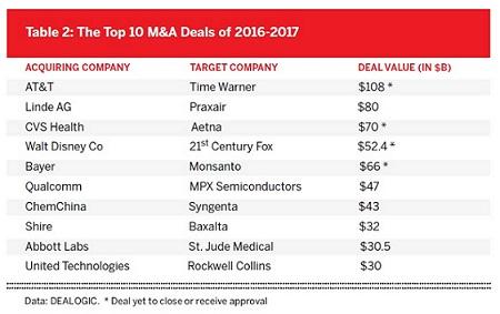 table 2 top m&a deals_smaller450