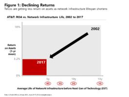 Figure 1: Declining Returns