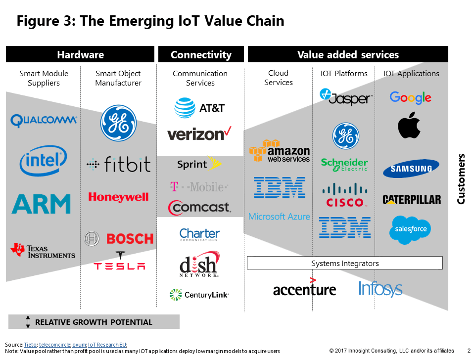 Figure 3: The Emerging IoT Value Chain
