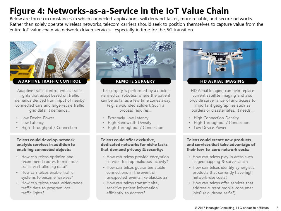 Figure 4: Networks-as-a-Service in the IoT Value Chain