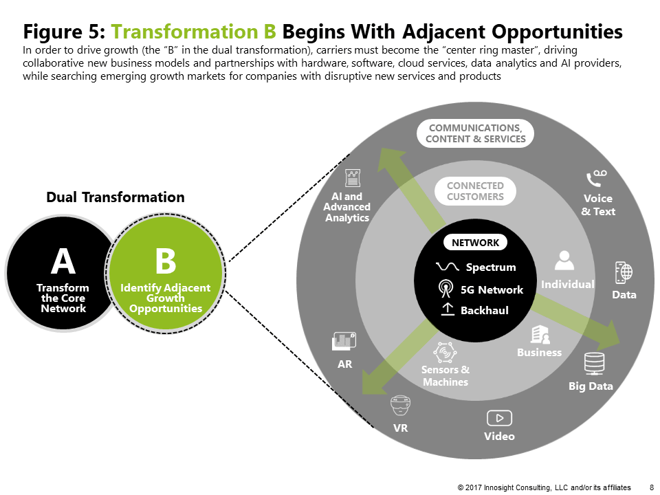 Figure 5: Transformation B Begins With Adjacent Opportunities